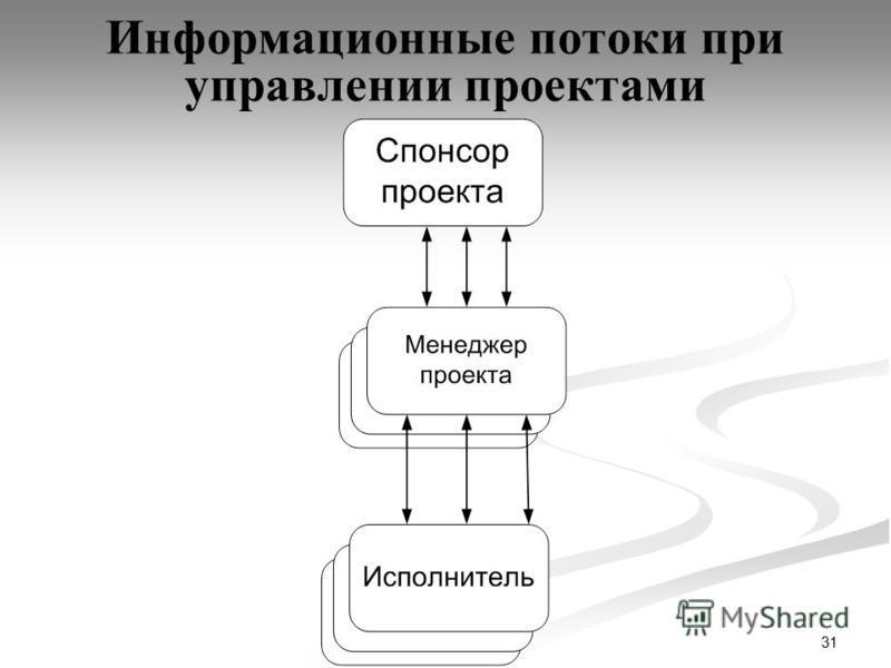 31 Информационные потоки при управлении проектами