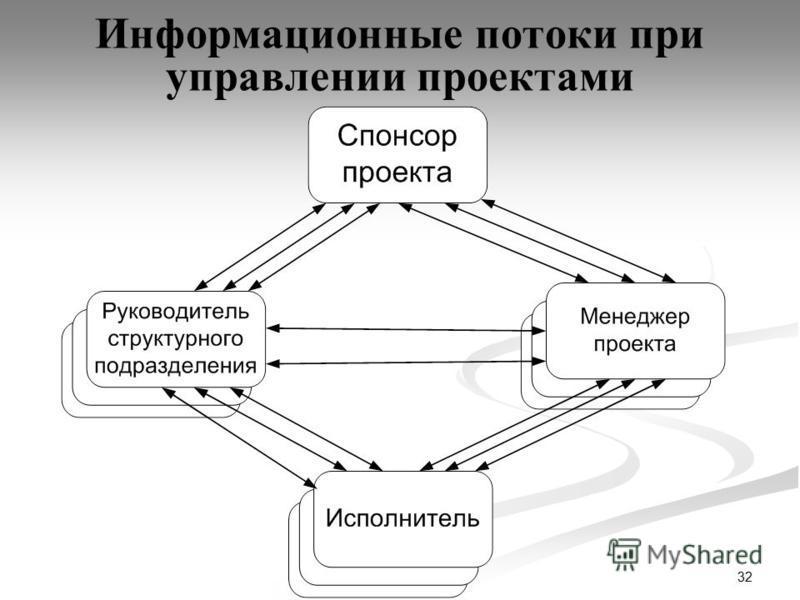 32 Информационные потоки при управлении проектами