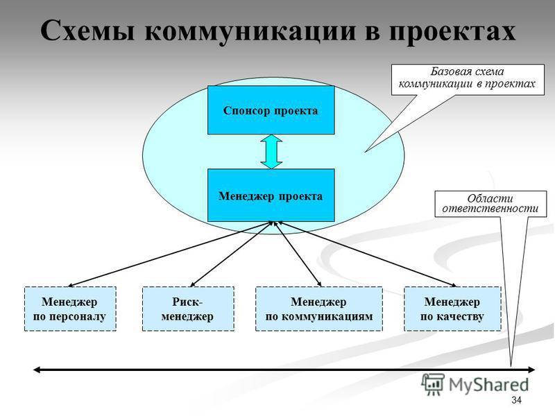 34 Схемы коммуникации в проектах Менеджер проекта Спонсор проекта Базовая схема коммуникации в проектах Менеджер по персоналу Риск- менеджер Менеджер по коммуникациям Области ответственности Менеджер по качеству