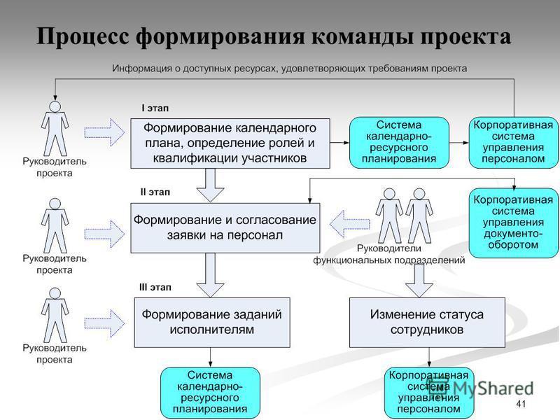 41 Процесс формирования команды проекта