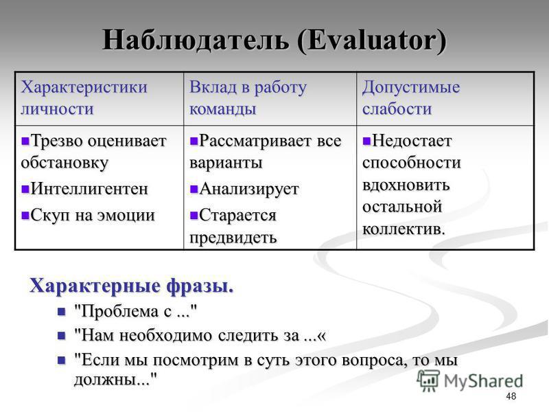 48 Наблюдатель (Evaluator) Характерные фразы.