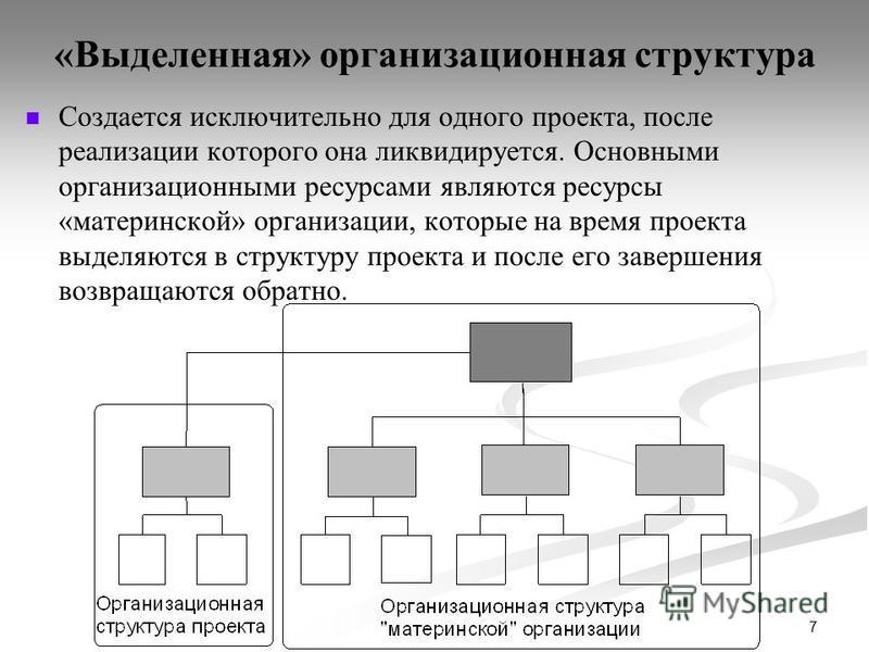 7 «Выделенная» организационная структура Создается исключительно для одного проекта, после реализации которого она ликвидируется. Основными организационными ресурсами являются ресурсы «материнской» организации, которые на время проекта выделяются в с