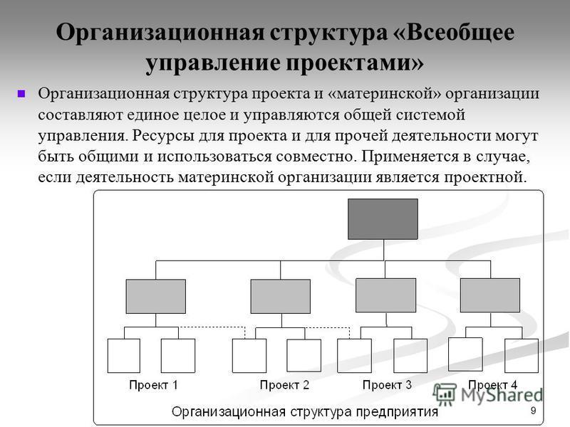 9 Организационная структура «Всеобщее управление проектами» Организационная структура проекта и «материнской» организации составляют единое целое и управляются общей системой управления. Ресурсы для проекта и для прочей деятельности могут быть общими