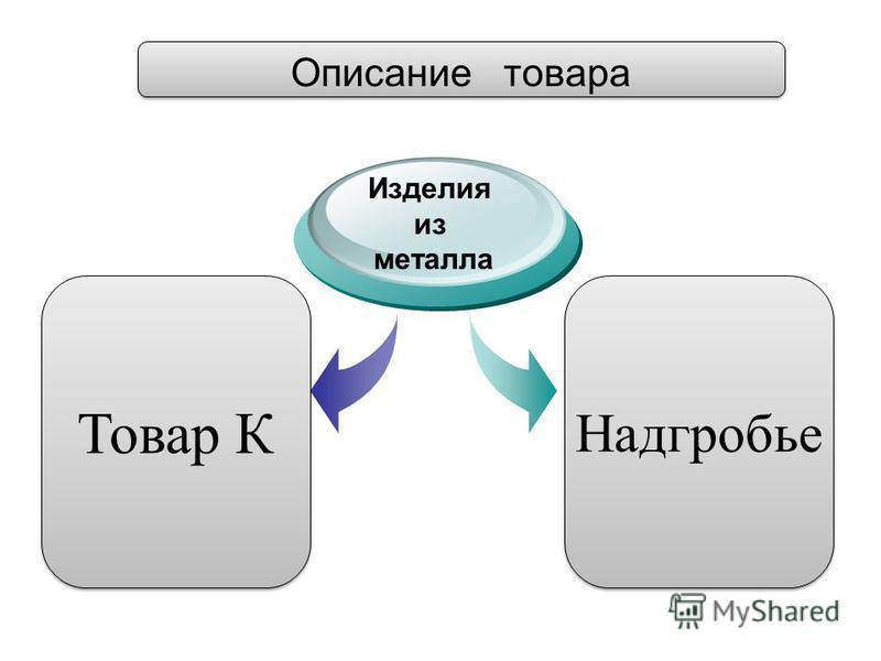 Изделия из металла Товар К Надгробье Описание товара
