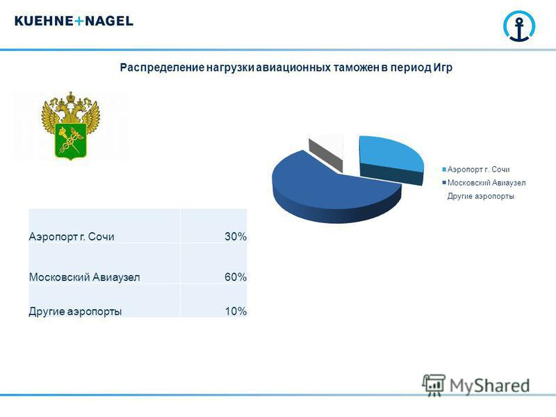Распределение нагрузки авиационных таможен в период Игр Аэропорт г. Сочи 30% Московский Авиаузел 60% Другие аэропорты 10%