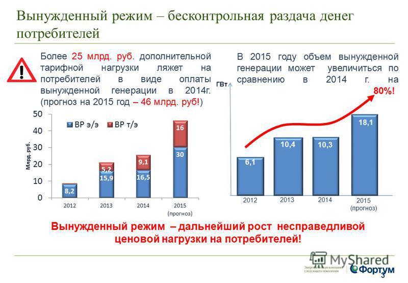Вынужденный режим – бесконтрольная раздача денег потребителей 3 Более 25 млрд. руб. дополнительной тарифной нагрузки ляжет на потребителей в виде оплаты вынужденной генерации в 2014 г. (прогноз на 2015 год – 46 млрд. руб!) В 2015 году объем вынужденн