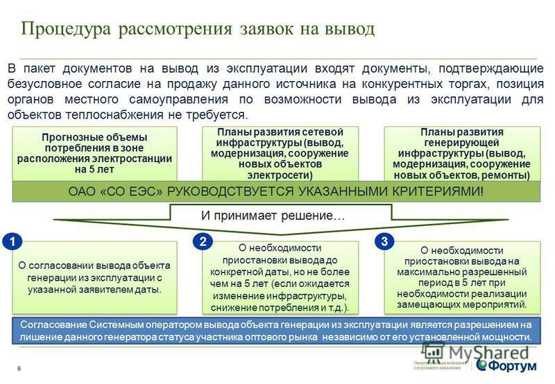 Процедура рассмотрения заявок на вывод 6 Прогнозные объемы потребления в зоне расположения электростанции на 5 лет Планы развития сетевой инфраструктуры (вывод, модернизация, сооружение новых объектов электросети) Планы развития генерирующей инфрастр