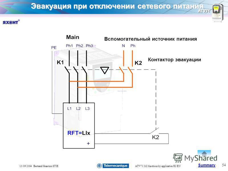 Summary ATV71 54 13/09/2004 Bertrand Guarinos STIEATV71 M2 functions by application R3 EN Эвакуация при отключении сетевого питания Вспомогательный источник питания Контактор эвакуации