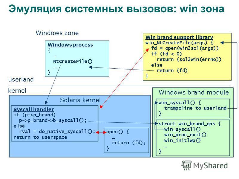 Эмуляция системных вызовов: win зона userland kernel Windows zone Windows process { … NtCreateFile() … } Solaris kernel Syscall handler if (p->p_brand) p->p_brand->b_syscall(); else rval = do_native_syscall(); return to userspace open() { … return (f