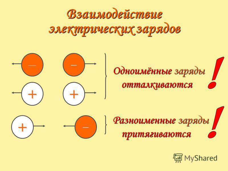 Взаимодействие электрических зарядов + ++ Одноимённые заряды отталкиваются Разноименные заряды притягиваются