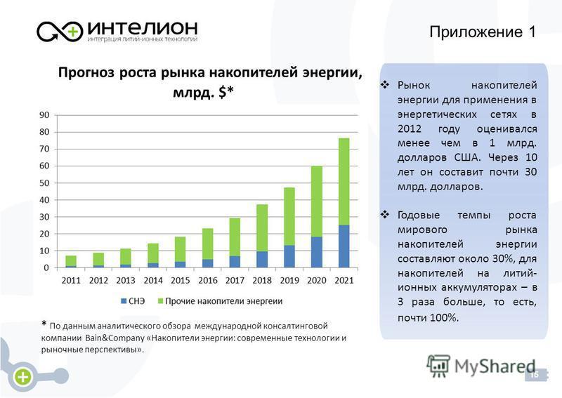 Приложение 1 15 Рынок накопителей энергии для применения в энергетических сетях в 2012 году оценивался менее чем в 1 млрд. долларов США. Через 10 лет он составит почти 30 млрд. долларов. Годовые темпы роста мирового рынка накопителей энергии составля