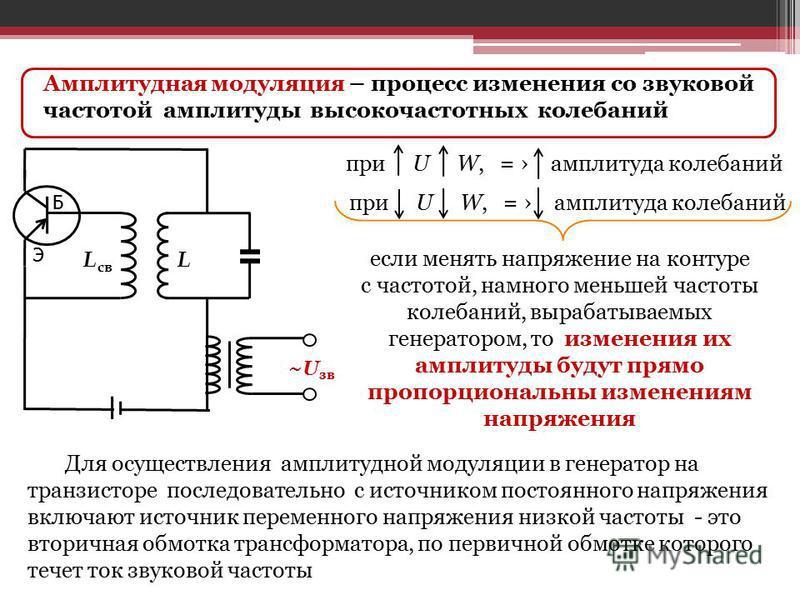 Амплитудная модуляция – процесс изменения со звуковой частотой амплитуды высокочастотных колебаний L св. L Э Б при U W, = амплитуда колебаний если менять напряжение на контуре с частотой, намного меньшей частоты колебаний, вырабатываемых генератором,