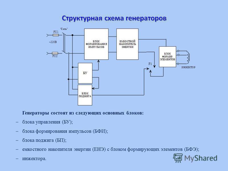 Генераторы состоят из следующих основных блоков: блока управления (БУ); блока формирования импульсов (БФИ); блока поджига (БП); емкостного накопителя энергии (ЕНЭ) с блоком формирующих элементов (БФЭ); инжектора.