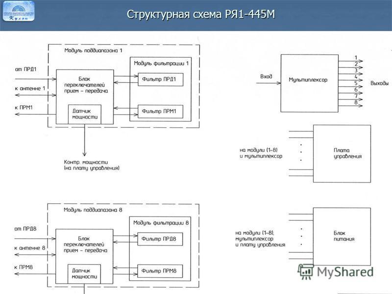 Структурная схема РЯ1-445М