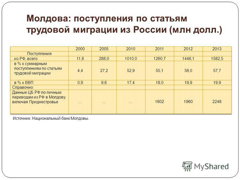 Молдова: поступления по статьям трудовой миграции из России (млн долл.) Источник: Национальный банк Молдовы.