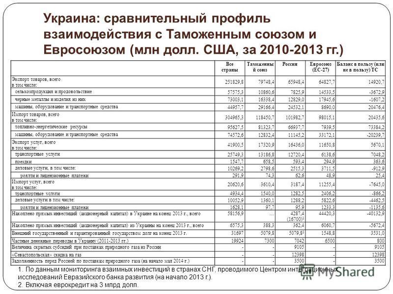 Украина: сравнительный профиль взаимодействия с Таможенным союзом и Евросоюзом (млн долл. США, за 2010-2013 гг.) Все страны Таможенны й союз Россия Евросоюз (ЕС-27) Баланс в пользу (или не в пользу) ТС Экспорт товаров, всего в том числе: 251829,87974