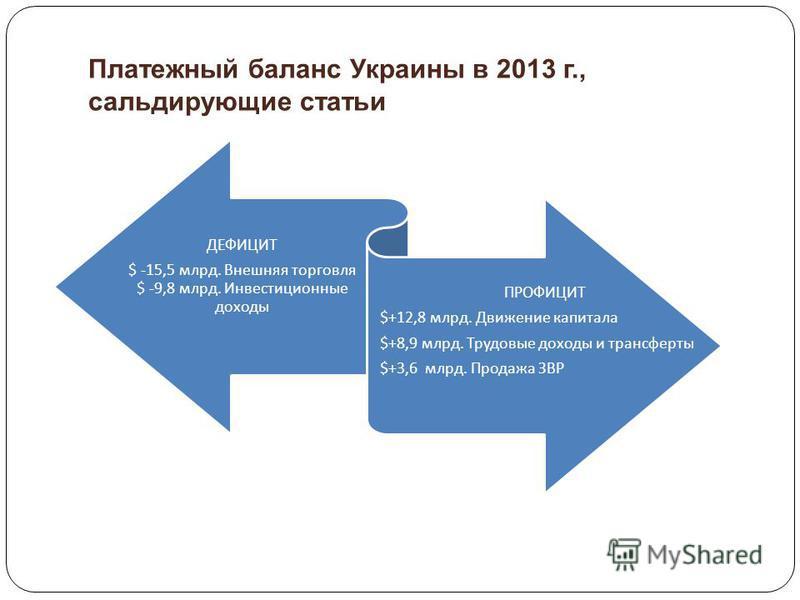 Платежный баланс Украины в 2013 г., сальдирующие статьи ДЕФИЦИТ $ -15,5 млрд. Внешняя торговля $ -9,8 млрд. Инвестиционные доходы ПРОФИЦИТ $+12,8 млрд. Движение капитала $+8,9 млрд. Трудовые доходы и трансферты $+3,6 млрд. Продажа ЗВР