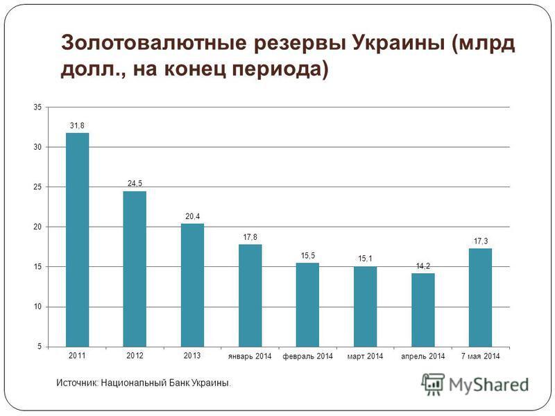 Золотовалютные резервы Украины (млрд долл., на конец периода) Источник: Национальный Банк Украины.