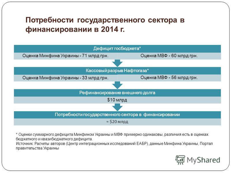Потребности государственного сектора в финансировании в 2014 г. Потребности государственного сектора в финансировании $20 млрд Рефинансирование внешнего долга $10 млрд Кассовый разрыв Нафтогаза* Оценка Минфина Украины - 33 млрд грн. Оценка МВФ - 56 м