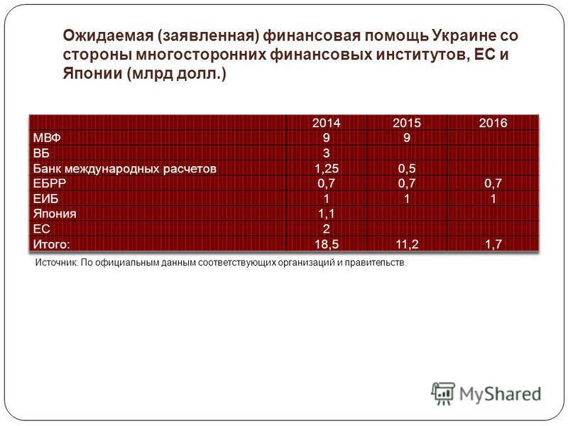 Ожидаемая (заявленная) финансовая помощь Украине со стороны многосторонних финансовых институтов, ЕС и Японии (млрд долл.) Источник: По официальным данным соответствующих организаций и правительств.