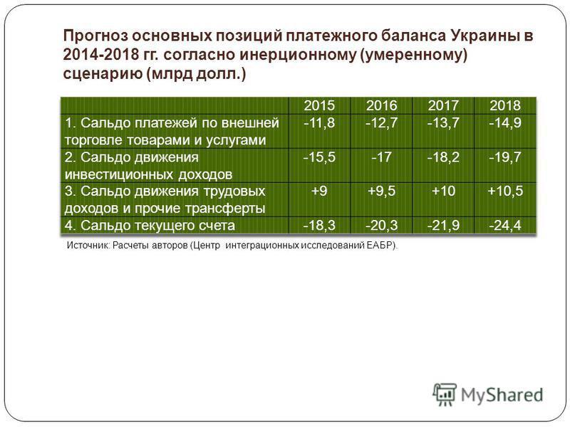 Прогноз основных позиций платежного баланса Украины в 2014-2018 гг. согласно инерционному (умеренному) сценарию (млрд долл.) Источник: Расчеты авторов (Центр интеграционных исследований ЕАБР).
