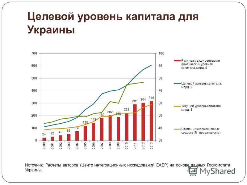 Целевой уровень капитала для Украины Источник: Расчеты авторов (Центр интеграционных исследований ЕАБР) на основе данных Госкомстата Украины.