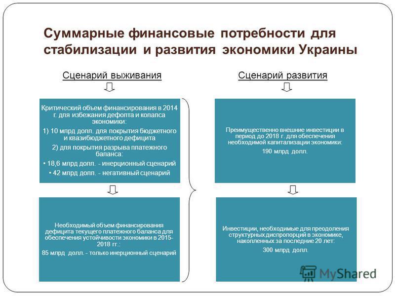 Суммарные финансовые потребности для стабилизации и развития экономики Украины Критический объем финансирования в 2014 г. для избежания дефолта и колапса экономики: 1) 10 млрд долл. для покрытия бюджетного и квазибюджетного дефицита 2) для покрытия р