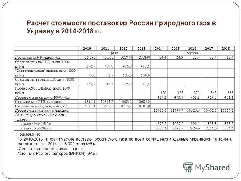 Расчет стоимости поставок из России природного газа в Украину в 2014-2018 гг. 201020112012201320142015201620172018 фактоценка Поставки из РФ, млрд куб.м 36,59340,00232,87425,84024,424,922,4 Средняя цена по ГТД, долл./1000 куб.м 256,7309,0426,0413,5