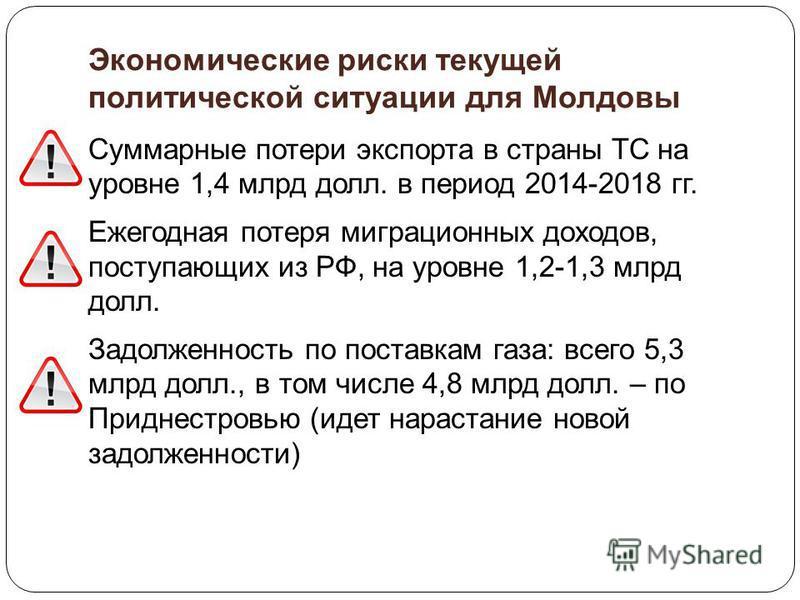 Экономические риски текущей политической ситуации для Молдовы Суммарные потери экспорта в страны ТС на уровне 1,4 млрд долл. в период 2014-2018 гг. Ежегодная потеря миграционных доходов, поступающих из РФ, на уровне 1,2-1,3 млрд долл. Задолженность п