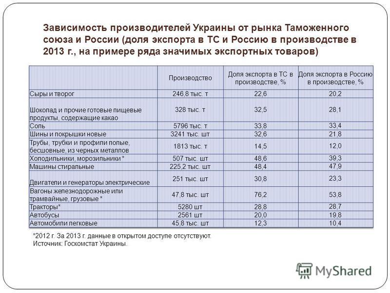 Зависимость производителей Украины от рынка Таможенного союза и России (доля экспорта в ТС и Россию в производстве в 2013 г., на примере ряда значимых экспортных товаров) *2012 г. За 2013 г. данные в открытом доступе отсутствуют. Источник: Госкомстат