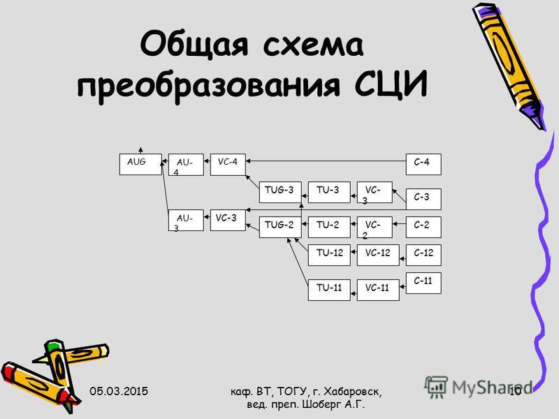 05.03.2015 каф. ВТ, ТОГУ, г. Хабаровск, вед. преп. Шоберг А.Г. 10 Общая схема преобразования СЦИ TU-3TUG-3 VC-4 AU- 4 AUG AU- 3 VC-3 VC- 2 VC-12 VC-11 C-11 C-4 C-2 C-12 C-3 TUG-2 TU-2 TU-12 TU-11