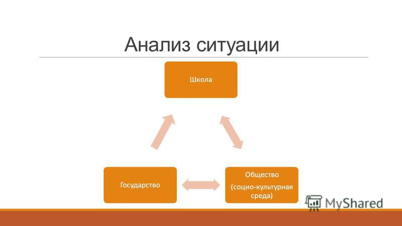 Анализ ситуации Школа Общество (социо-культурная среда) Государство
