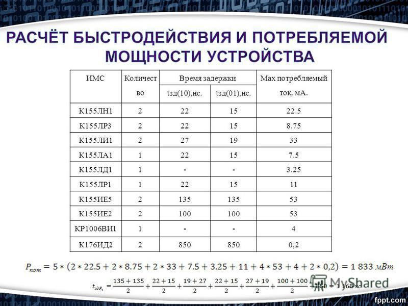 ИМС Количест во Время задержки Max потребляемый ток, мА. tзд(10),нс.tзд(01),нс. К155ЛН12221522.5 К155ЛР3222158.75 К155ЛИ12271933 К155ЛА1122157.5 К155ЛД11--3.25 К155ЛР11221511 К155ИЕ52135 53 К155ИЕ22100 53 КР1006ВИ11--4 К176ИД22850 0,2