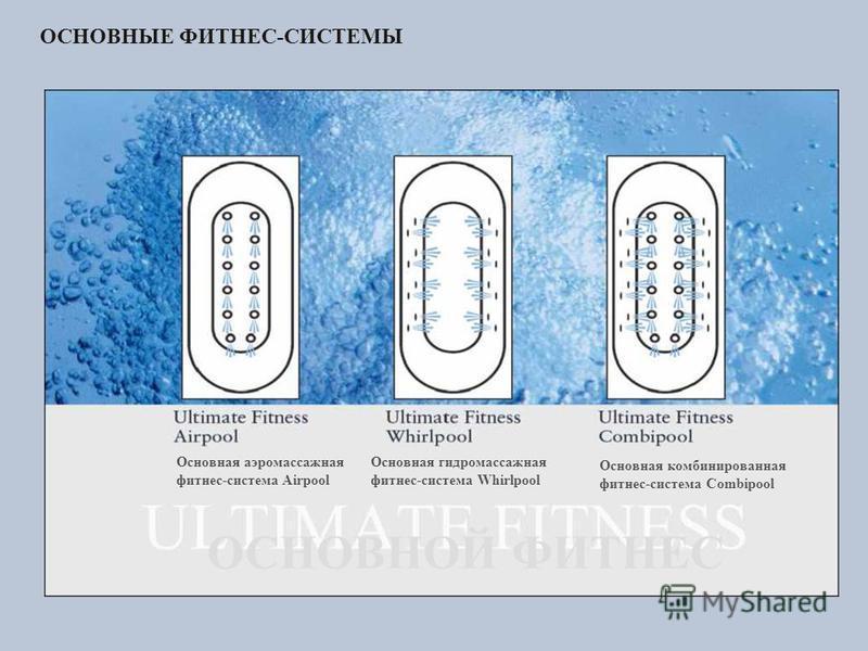 ОСНОВНЫЕ ФИТНЕС-СИСТЕМЫ Основная аэромассажная фитнес-система Airpool Основная гидромассажная фитнес-система Whirlpool Основная комбинированная фитнес-система Combipool ОСНОВНОЙ ФИТНЕС