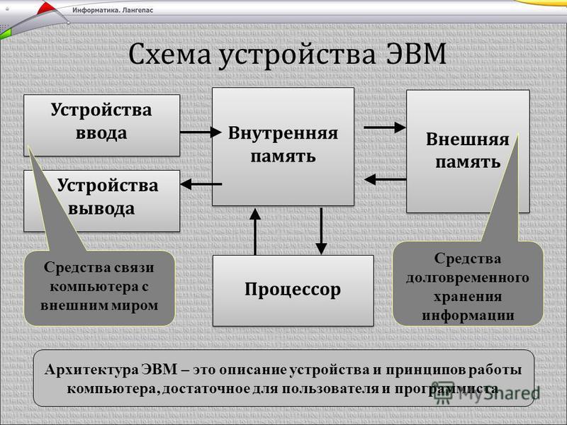 Схема устройства ЭВМ Внутренняя память Устройства ввода Устройства вывода Внешняя память Процессор Средства связи компьютера с внешним миром Средства долговременного хранения информации Архитектура ЭВМ – это описание устройства и принципов работы ком