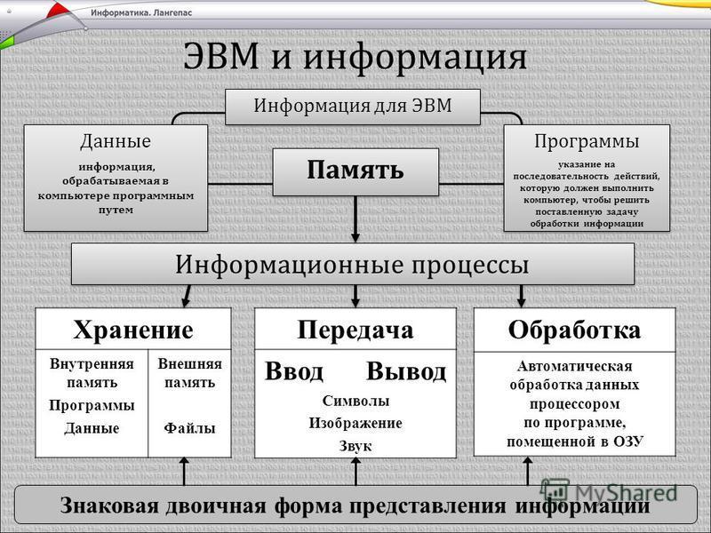 ЭВМ и информация Информационные процессы Знаковая двоичная форма представления информации Информация для ЭВМ Программы указание на последовательность действий, которую должен выполнить компьютер, чтобы решить поставленную задачу обработки информации