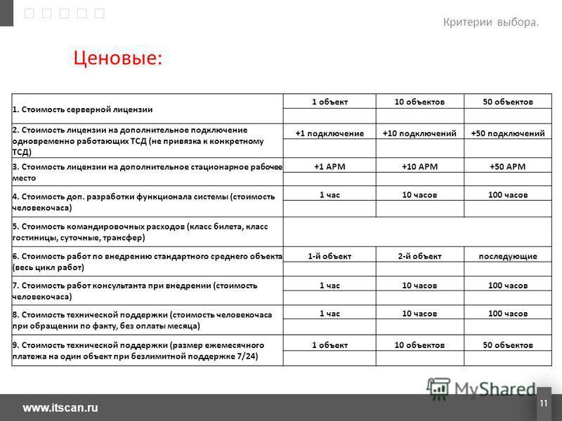 www.itscan.ru 11 Ценовые: Критерии выбора. 1. Стоимость серверной лицензии 1 объект 10 объектов 50 объектов 2. Стоимость лицензии на дополнительное подключение одновременно работающих ТСД (не привязка к конкретному ТСД) +1 подключение+10 подключений+