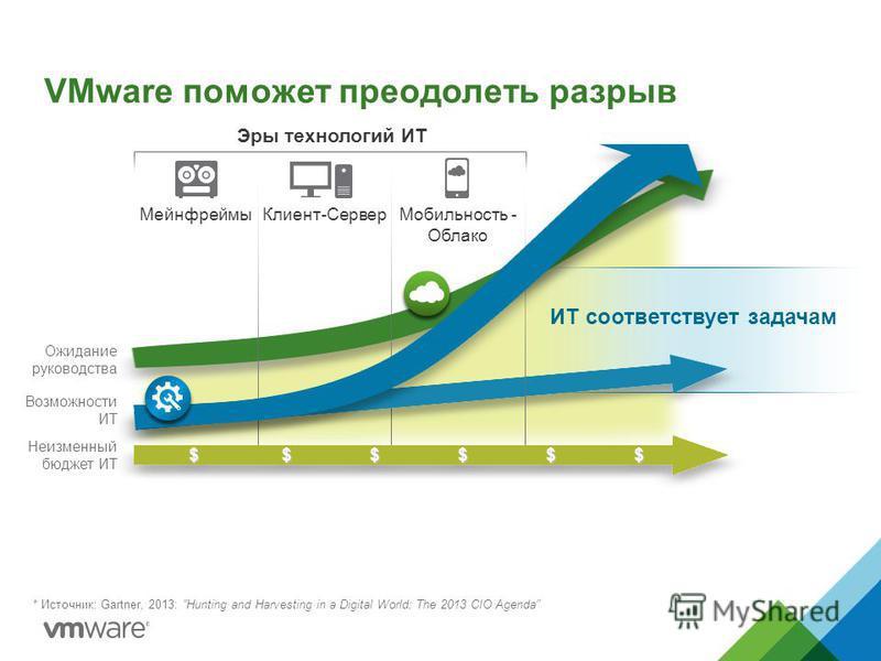 ИТ соответствует задачам VMware поможет преодолеть разрыв * Источник: Gartner, 2013: Hunting and Harvesting in a Digital World: The 2013 CIO Agenda Эры технологий ИТ Мейнфреймы Клиент-Сервер Мобильность - Облако $ $ $ $ $ $$ $ $ $ $ $$ $ $ $ $ $$ $ $