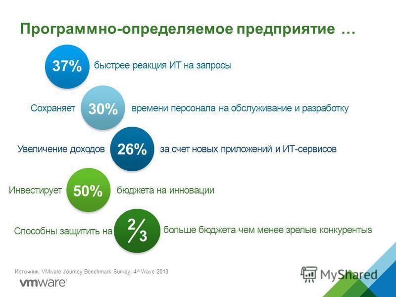 Программно-определяемое предприятие … 37% 30% 26% 50% быстрее реакция ИТ на запросы Сохраняетвремени персонала на обслуживание и разработку Увеличение доходов за счет новых приложений и ИТ-сервисов Инвестируетбюджета на инновации Способны защитить на