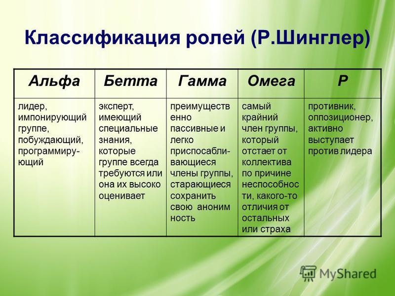 Классификация ролей (Р.Шинглер) Альфа БеттаГамма ОмегаР лидер, импонирующий группе, побуждающий, программирующий эксперт, имеющий специальные знания, которые группе всегда требуются или она их высоко оценивает преимущественно пассивные и легко приспо