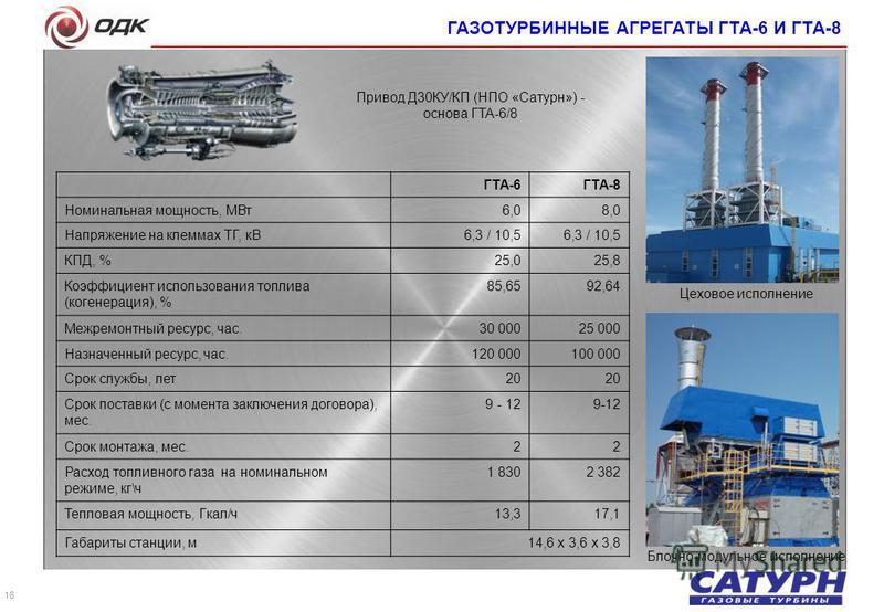 16 ГТА-6ГТА-8 Номинальная мощность, МВт 6,06,08,0 Напряжение на клеммах ТГ, кВ6,3 / 10,5 КПД, %25,025,8 Коэффициент использования топлива (когенерация), % 85,6585,6592,64 Межремонтный ресурс, час.30 00025 000 Назначенный ресурс, час.120 000100 000 Ср