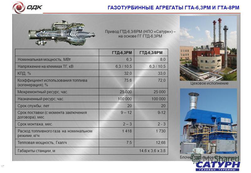 17 Цеховое исполнение Блочно-модульное исполнение ГАЗОТУРБИННЫЕ АГРЕГАТЫ ГТА-6,3РМ И ГТА-8РМ ГТД-6,3РМГТД-6,3/8РМ Номинальная мощность, МВт 6,38,0 Напряжение на клеммах ТГ, кВ6,3 / 10,5 КПД, %32,033,0 Коэффициент использования топлива (когенерация),