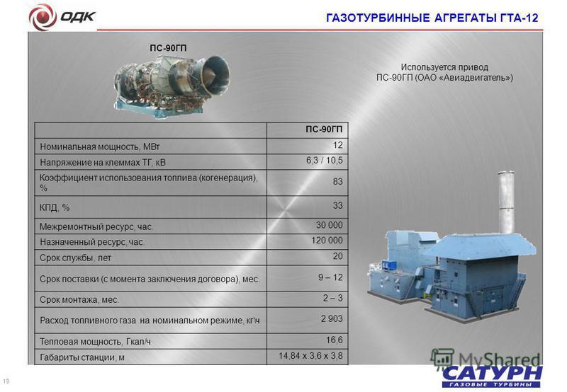 19 ПС-90ГП Номинальная мощность, МВт 12 Напряжение на клеммах ТГ, кВ 6,3 / 10,5 Коэффициент использования топлива (когенерация), % 8383 КПД, % 33 Межремонтный ресурс, час. 30 000 Назначенный ресурс, час. 120 000 Срок службы, лет 20 Срок поставки (с м
