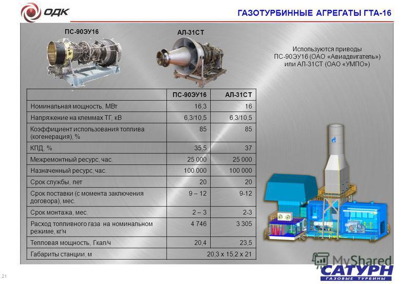 21 ПС-90ЭУ16АЛ-31СТ Номинальная мощность, МВт 16,316 Напряжение на клеммах ТГ, кВ 6,3/10,5 Коэффициент использования топлива (когенерация), % 85 КПД, % 35,537 Межремонтный ресурс, час. 25 000 Назначенный ресурс, час. 100 000 Срок службы, лет 20 Срок