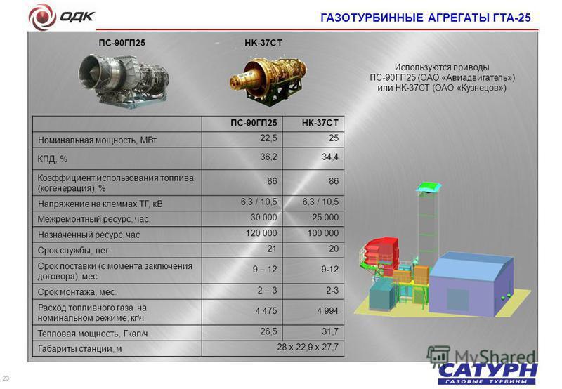 23 НK-37СTПС-90ГП25 Используются приводы ПС-90ГП25 (ОАО «Авиадвигатель») или НК-37СТ (ОАО «Кузнецов») ГАЗОТУРБИННЫЕ АГРЕГАТЫ ГТА-25 ПС-90ГП25НК-37СТ Номинальная мощность, МВт 22,525 КПД, % 36,234,4 Коэффициент использования топлива (когенерация), % 8