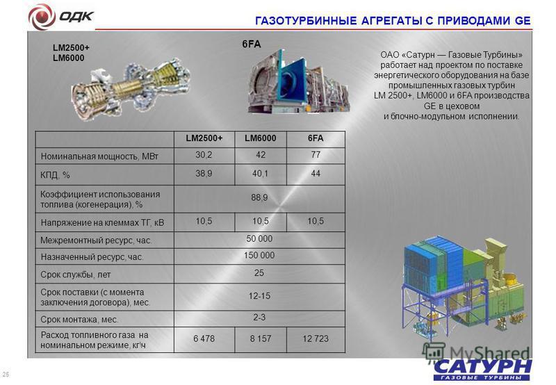 LM2500+LM60006FA Номинальная мощность, МВт 30,24277 КПД, % 38,940,144 Коэффициент использования топлива (когенерация), % 88,9 Напряжение на клеммах ТГ, кВ 10,5 Межремонтный ресурс, час. 50 000 Назначенный ресурс, час. 150 000 Срок службы, лет 25 Срок