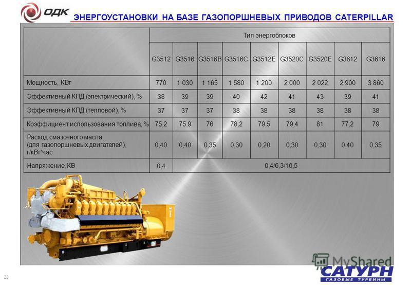 ЭНЕРГОУСТАНОВКИ НА БАЗЕ ГАЗОПОРШНЕВЫХ ПРИВОДОВ CATERPILLAR Тип энергоблоков G3512G3516G3516BG3516CG3512EG3520CG3520EG3612G3616 Мощность, КВт 7701 0301 1651 5801 2002 0002 0222 9003 860 Эффективный КПД (электрический), %3839 404241433941 Эффективный К