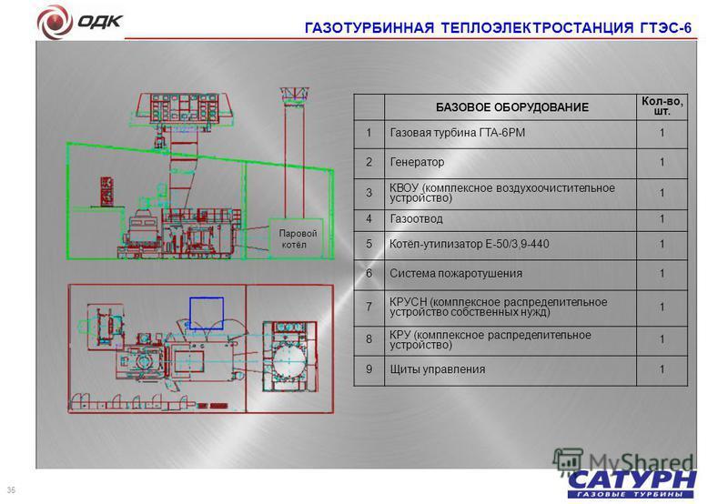 БАЗОВОЕ ОБОРУДОВАНИЕ Кол-во, шт. 1 Газовая турбина ГТА-6РМ 1 2 Генератор 1 3 КВОУ (комплексное воздухоочистительное устройство) 1 4 Газоотвод 1 5 Котёл-утилизатор Е-50/3,9-440 1 6 Система пожаротушения 1 7 КРУСН (комплексное распределительное устройс