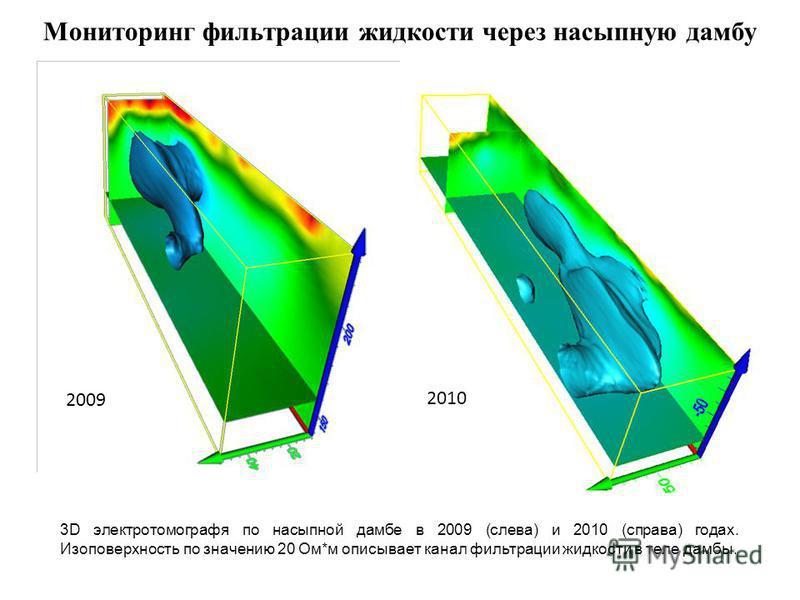 Мониторинг фильтрации жидкости через насыпную дамбу 3D электротомографя по насыпной дамбе в 2009 (слева) и 2010 (справа) годах. Изоповерхность по значению 20 Ом*м описывает канал фильтрации жидкости в теле дамбы. 2009 2010