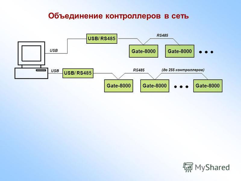 Объединение контроллеров в сеть Gate-8000 USB/ RS485 Gate-8000 (до 255 контроллеров) USB RS485 Gate-8000 USB/ RS485 Gate-8000 RS485 USB